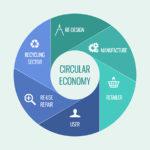 Studio Venos / News: economia circolare