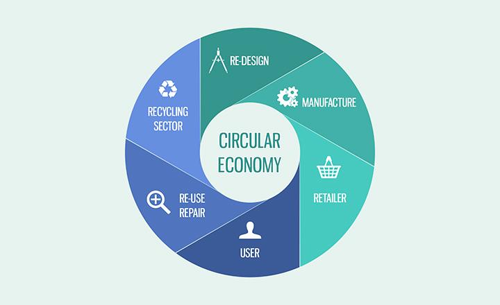 ECONOMIA CIRCOLARE: cosa cambia nella gestione dei rifiuti